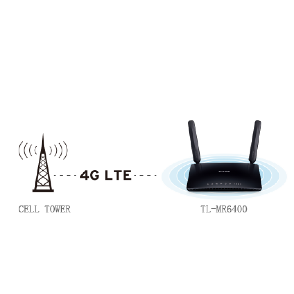 TP-Link 300Mbps Wireless N 4G LTE Router, €129 95 Network Unlocked